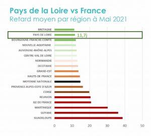 pays de la loire vs france