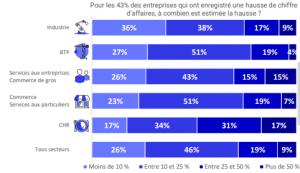 Evolution de l'activité Vendée 1er semestre 2021