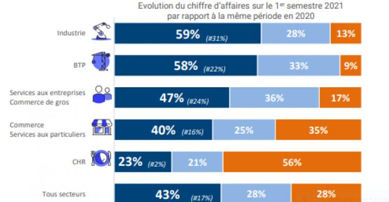 Illustration de l'article Vendée : une reprise d'activité dynamique au premier semestre 2021
