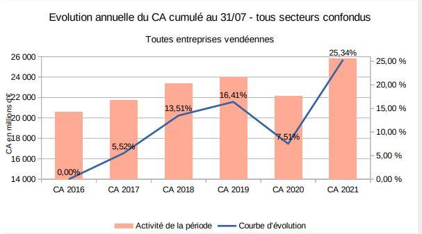 Chiffres d'affaires Vendée au 31 juillet 2021 source ministère de l'Economie