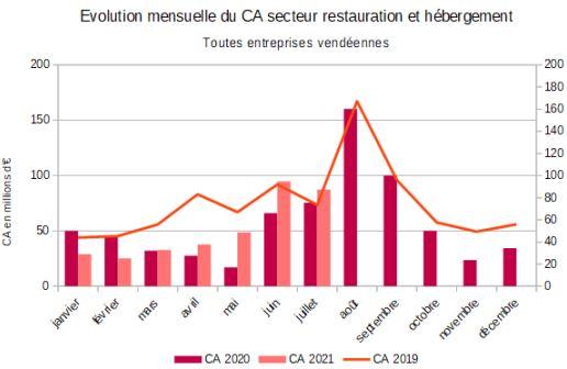 Evolution du chiffre d'affaires de l'hôtellerie restauration sur 3 ans au 31 juillet 2021 Source ministère de l'Economie