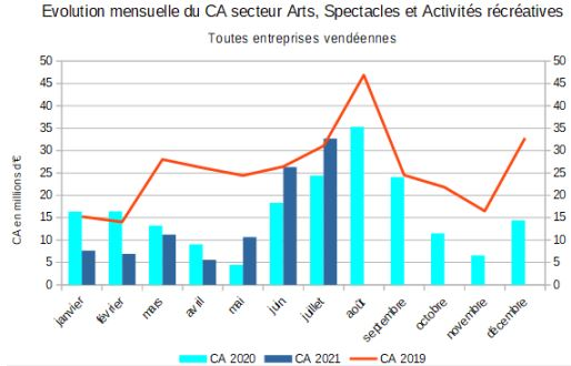 Evolution du chiffre d'affaires des activités culturelles sur 3 ans au 31 juillet 2021 Source ministère de l'Economie