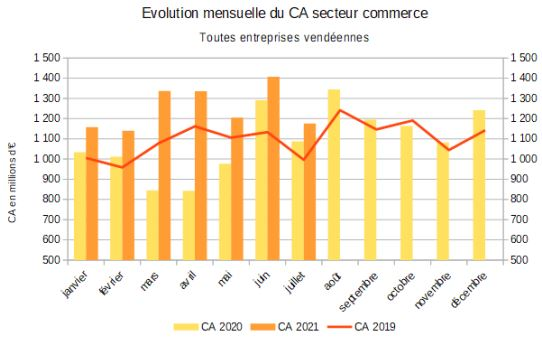 Evolution du chiffre d'affaires du commerce sur 3 ans au 31 juillet 2021 Source ministère de l'Economie