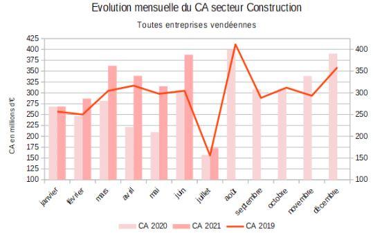 Evolution du chiffre d'affaires du secteur de la construction sur 3 ans au 31 juillet 2021 Source ministère de l'Economie