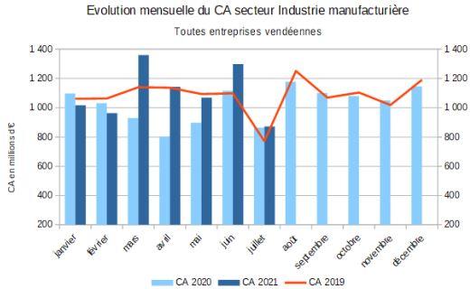 Evolution du chiffre d'affaires du secteur de l'industrie sur 3 ans au 31 juillet 2021 Source ministère de l'Economie