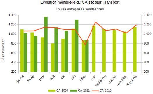 Evolution du chiffre d'affaires du transport sur 3 ans au 31 juillet 2021 Source ministère de l'Economie